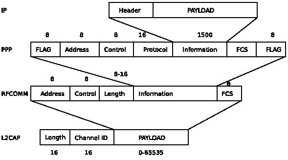 bluetooth rfcomm rs232 header payload