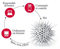 checkpoint-frameip-rapport-securite-entreprise fonctionnement botnets 1