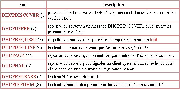 dhcp requetes messages dhcp
