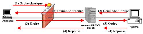 firewall attaque outils defenses bloquer flux entrant