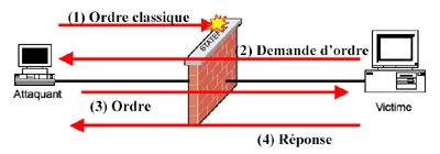 firewall attaque outils defenses filtrer flux