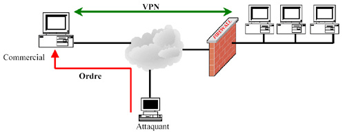 firewall attaque outils defenses piratage vpn