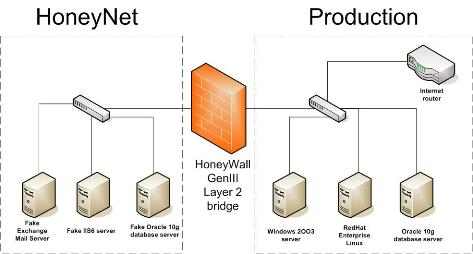 honeypots-honeynet roo honeywall 1