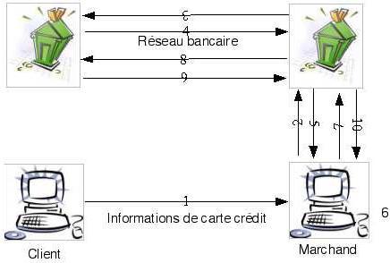 internet-et-la-vie-prive reseau bancaire