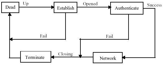 l2tp-pppoe-ppp-ethernet etablissement connexion