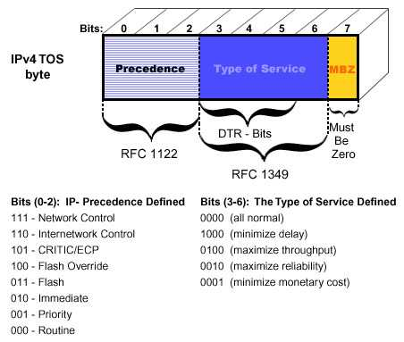 mpls architecture qos tos