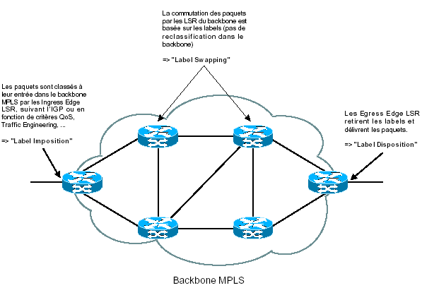 mpls-cisco commutation par labels backbone mpls