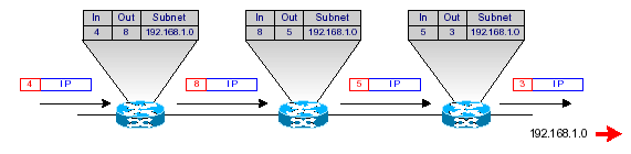 mpls-cisco commutation par labels