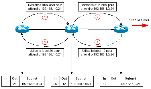 mpls-cisco downstream on demand