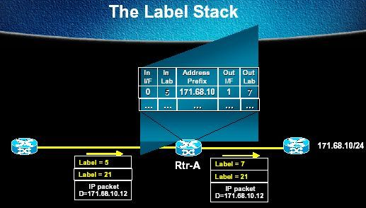 mpls-cisco pile label stacking