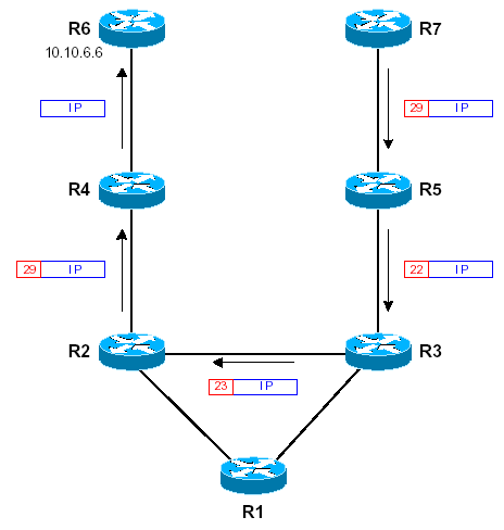 mpls-cisco role tfib hop