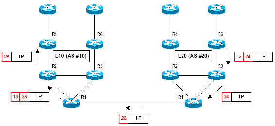 mpls-cisco signalisation inter as mpbgp 2