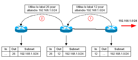 mpls-cisco unsollicited downstream