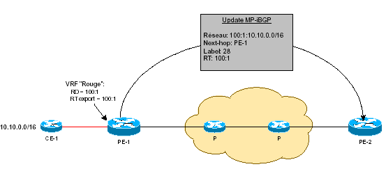 mpls-cisco updates mp bgp