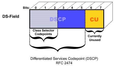 mpls dscp service