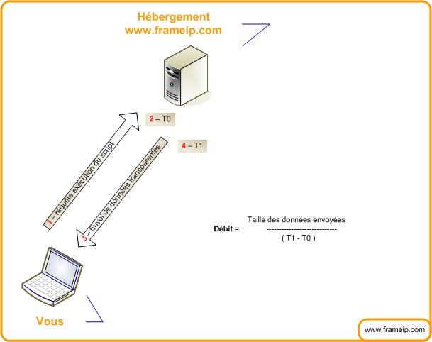 test-mesure-debit-bande-passante fonctionnement