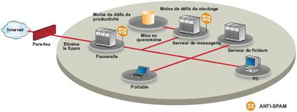 trendmicro-antivirus-antispam meilleur solution
