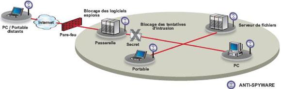 trendmicro-antivirus-antispam solution logiciels espions