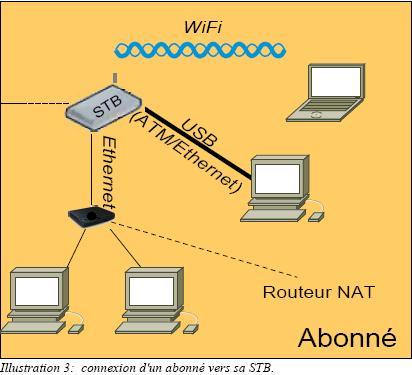 triple-play connexion abonne wifi