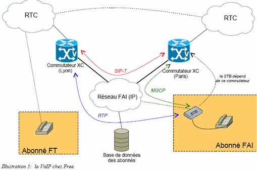 triple-play voip sip