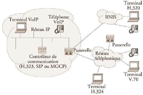 voip architecture schemas