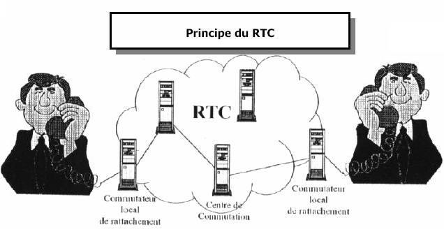 voip principe rtc