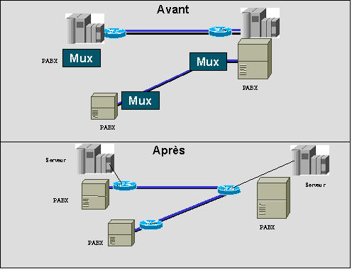voip reduction des couts