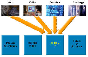 voip reseau voix video donnee