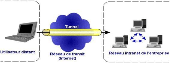 vpn acces transit