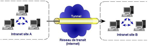 vpn intranet transit