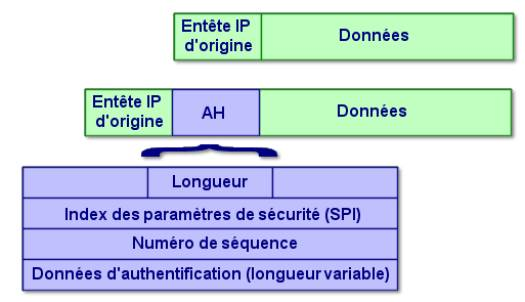 vpn protocole ah authentification