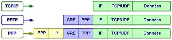 vpn protocole pptp ppp