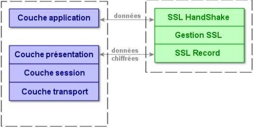 vpn protocole ssl fonctionnement
