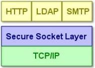 vpn protocole ssl