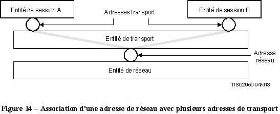 x200 association adresse reseau plusieurs adresses transport