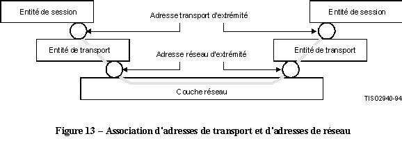 x200 association adresse transport adresse reseau
