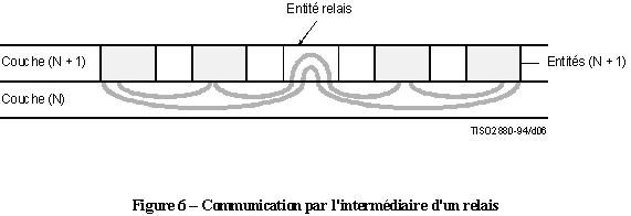 x200 communication intermediaire relais