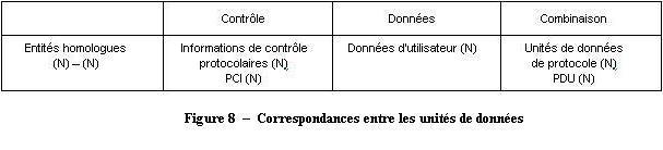 x200 correspondance entre unites donnees