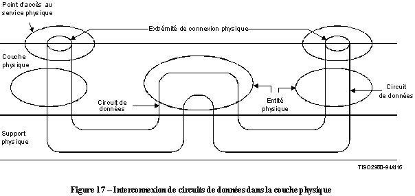 x200 interconnexion circuits donnees couche physique