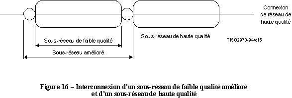 x200 interconnexion sous-reseau faible qualite ameliore haute qualite