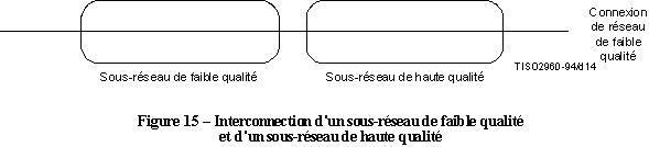 x200 interconnexion sous-reseau faible qualite haute qualite