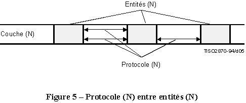 x200 protocol entre entites