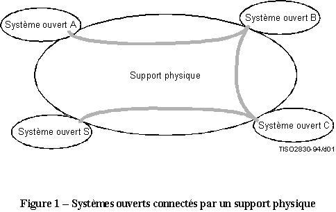 x200 systeme ouvert connecte support physique